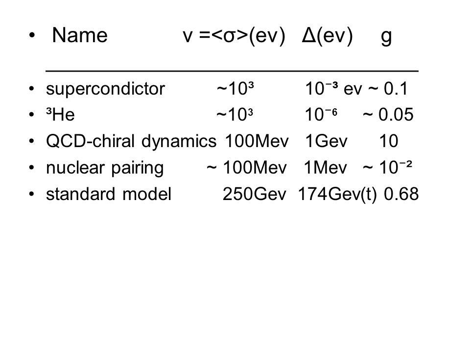 Name v = (ev) Δ(ev) g ________________________________ supercondictor ~10³ 10 ⁻ ³ ev ~ 0.1 ³He ~10 3 10 ⁻ 6 ~ 0.05 QCD-chiral dynamics 100Mev 1Gev 10 nuclear pairing ~ 100Mev 1Mev ~ 10 ⁻ ² standard model 250Gev 174Gev(t) 0.68