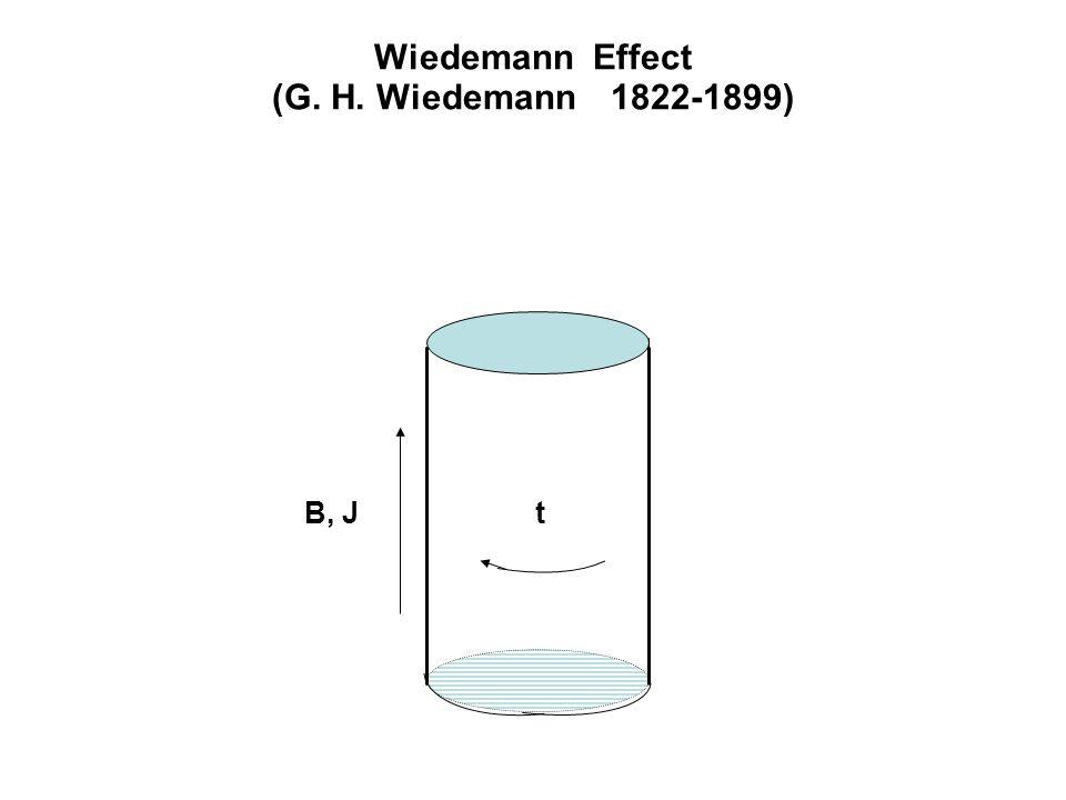 Wiedemann Effect (G. H. Wiedemann 1822-1899) tB, J