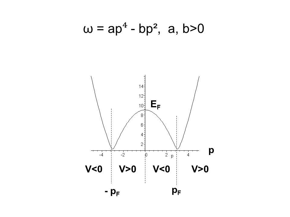 ω = ap ⁴ - bp², a, b>0 V>0V<0V>0V<0 p pFpF - p F EFEF
