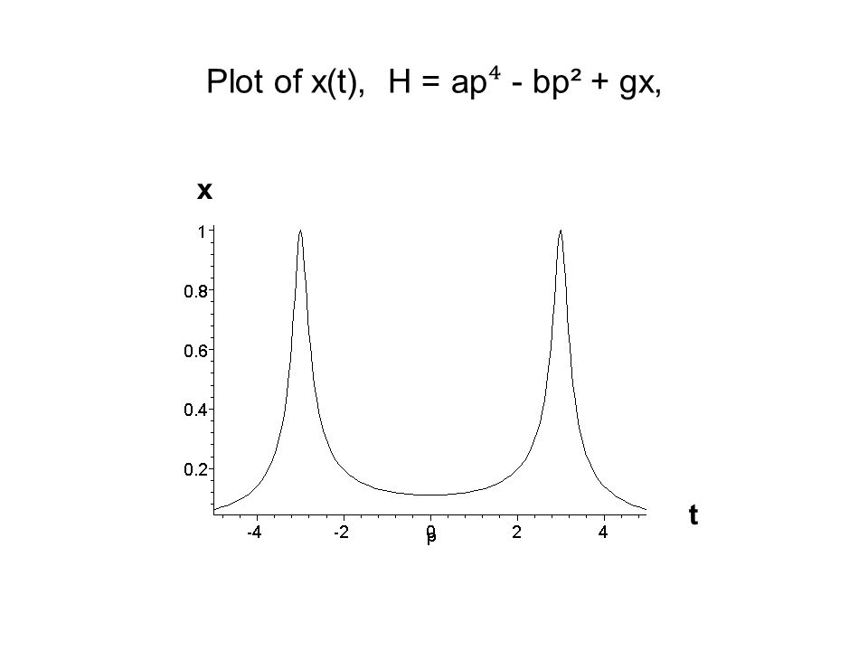 Plot of x(t), H = ap ⁴ - bp² + gx, t x
