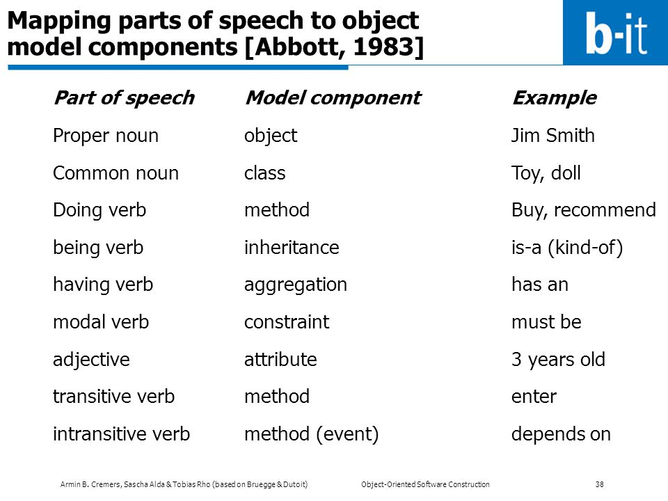 Armin B. Cremers, Sascha Alda & Tobias Rho (based on Bruegge & Dutoit) Object-Oriented Software Construction 38 Mapping parts of speech to object mode