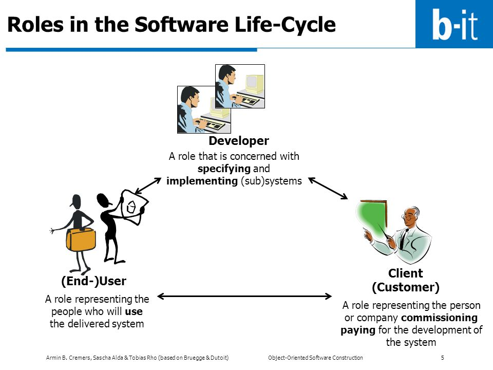 Armin B. Cremers, Sascha Alda & Tobias Rho (based on Bruegge & Dutoit) Object-Oriented Software Construction 5 Roles in the Software Life-Cycle (End-)
