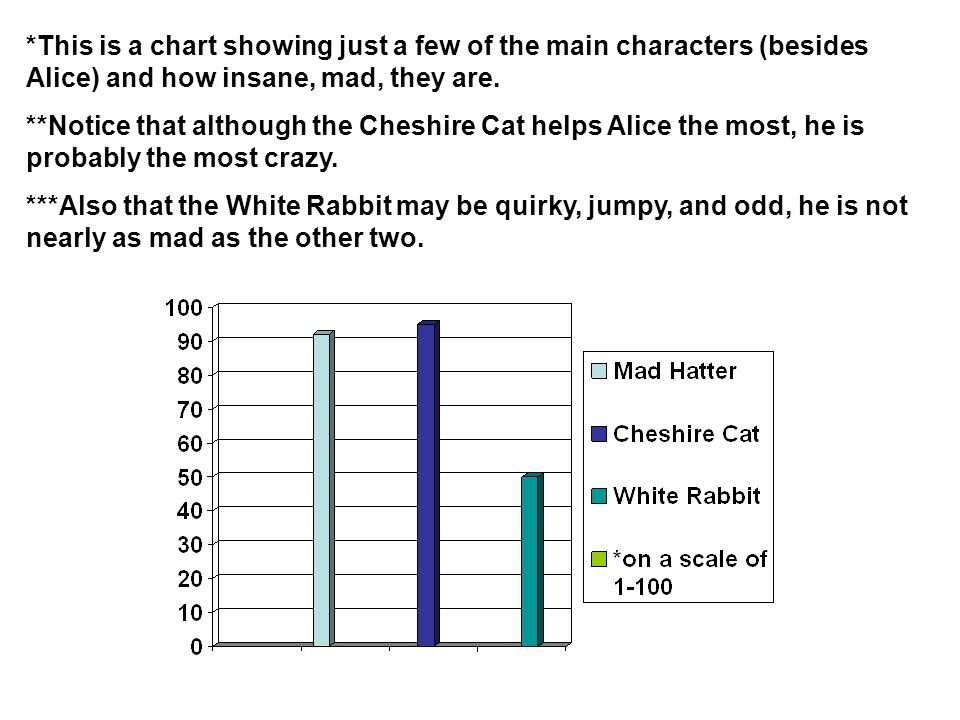 *This is a chart showing just a few of the main characters (besides Alice) and how insane, mad, they are.