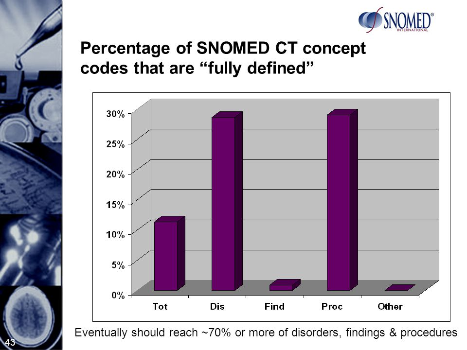 43 Percentage of SNOMED CT concept codes that are fully defined Eventually should reach ~70% or more of disorders, findings & procedures