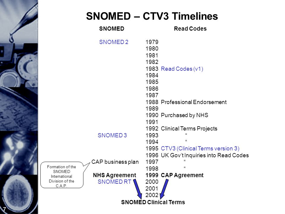 7 SNOMED – CTV3 Timelines SNOMEDRead Codes SNOMED 21979 1980 1981 1982 1983 Read Codes (v1) 1984 1985 1986 1987 1988 Professional Endorsement 1989 1990 Purchased by NHS 1991 1992 Clinical Terms Projects SNOMED 31993 1994 1995 CTV3 (Clinical Terms version 3) 1996 UK Gov't Inquiries into Read Codes CAP business plan1997 1998 NHS Agreement1999 CAP Agreement SNOMED RT2000 2001 2002 SNOMED Clinical Terms Formation of the SNOMED International Division of the C.A.P.