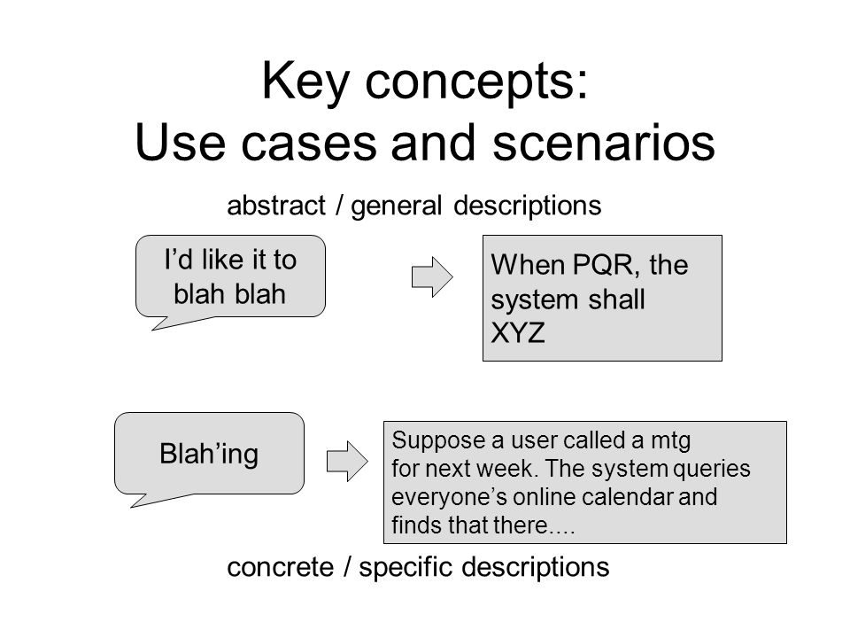 Key concepts: Use cases and scenarios I'd like it to blah When PQR, the system shall XYZ abstract / general descriptions Blah'ing Suppose a user calle