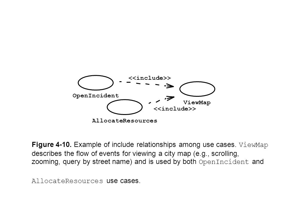 Figure 4-10. Example of include relationships among use cases. ViewMap describes the flow of events for viewing a city map (e.g., scrolling, zooming,