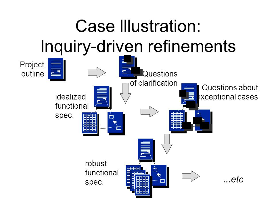 Case Illustration: Inquiry-driven refinements Project outline Questions of clarification Questions about exceptional cases...etc idealized functional