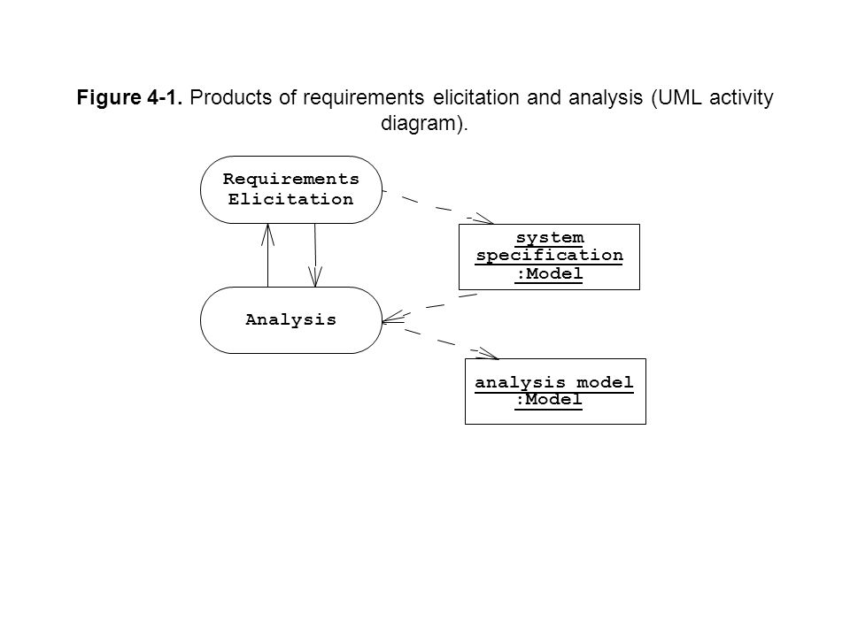 Figure 4-1. Products of requirements elicitation and analysis (UML activity diagram). Requirements Elicitation analysis model :Model system specificat