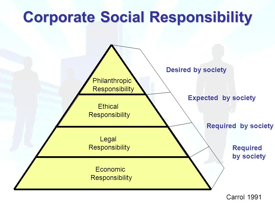 Corporate Social Responsibility Economic Responsibility Legal Responsibility Ethical Responsibility Philanthropic Responsibility Desired by society Expected by society Required by society Required by society Carrol 1991