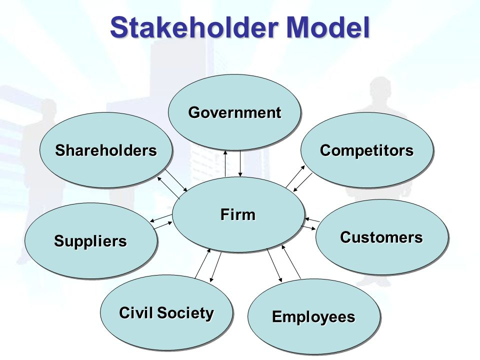 Stakeholder Model ShareholdersShareholders FirmFirm CustomersCustomers Civil Society CompetitorsCompetitors GovernmentGovernment SuppliersSuppliers EmployeesEmployees