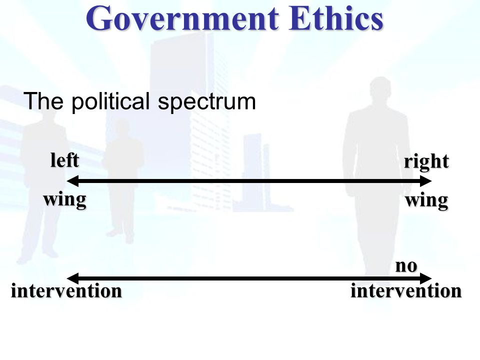 The political spectrum leftwing rightwing no intervention intervention Government Ethics