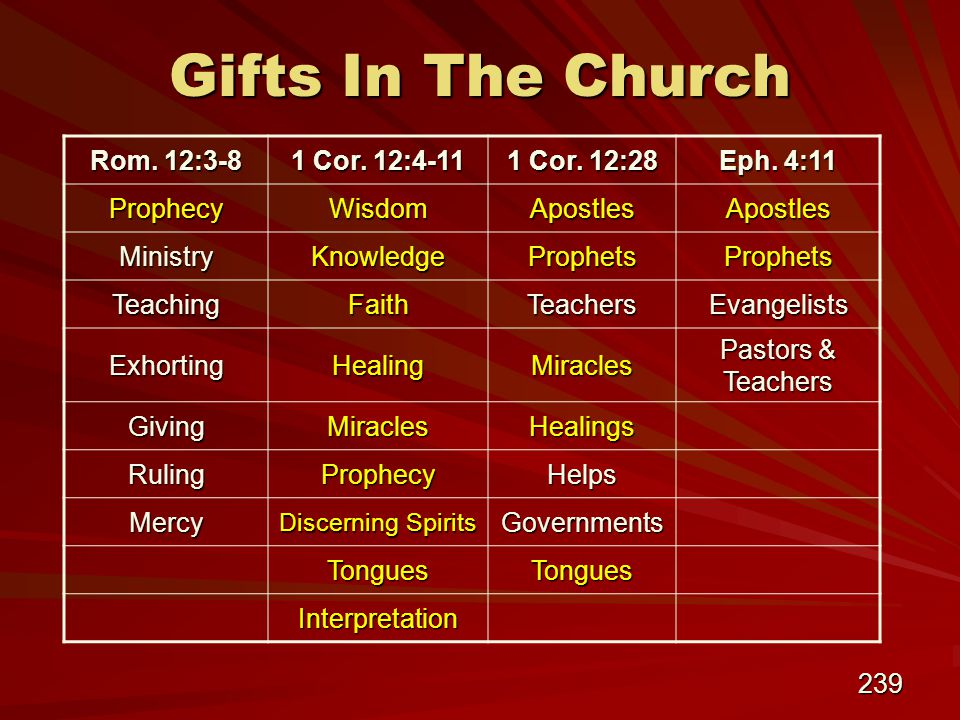 239 Gifts In The Church Rom. 12:3-8 1 Cor. 12:4-11 1 Cor.
