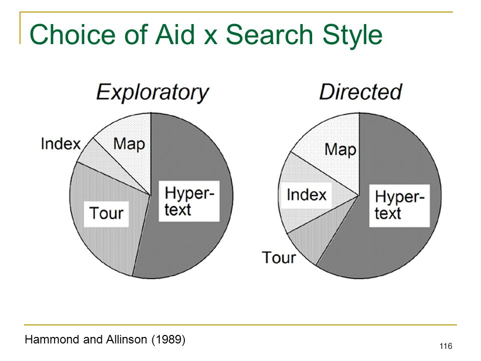 116 Choice of Aid x Search Style Hammond and Allinson (1989)