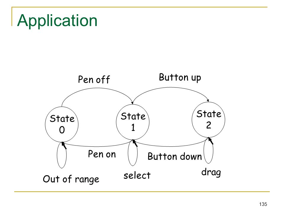 135 Application State 0 State 1 State 2 Out of range Pen on Pen off Button up Button down select drag