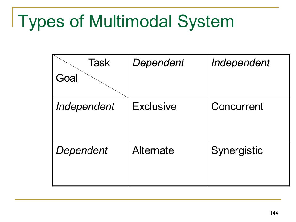 144 Types of Multimodal System Task Goal DependentIndependent ExclusiveConcurrent DependentAlternateSynergistic