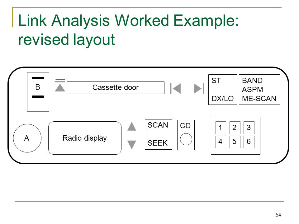 54 Link Analysis Worked Example: revised layout Cassette door Radio display BAND ASPM ME-SCAN ST DX/LO A SCAN SEEK CD 123 456 B