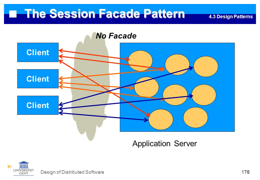 Design of Distributed Software176 The Session Facade Pattern Client Application Server No Facade 4.3 Design Patterns