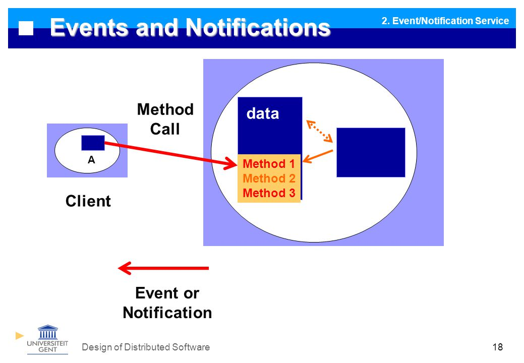 Design of Distributed Software18 Events and Notifications data Method 1 Method 2 Method 3 A Client Event or Notification Method Call 2.