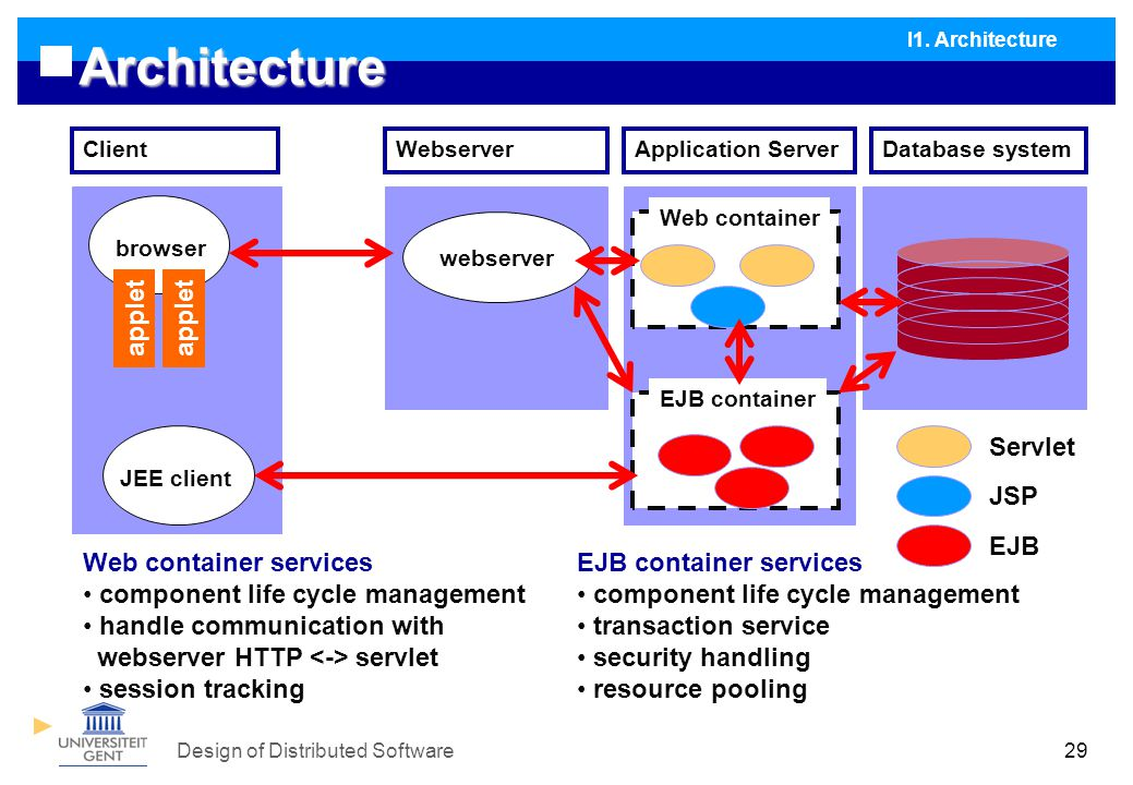 Design of Distributed Software29 Architecture browser webserver Application Server applet Database system Web container EJB container WebserverClient Servlet JSP EJB Web container services component life cycle management handle communication with webserver HTTP servlet session tracking EJB container services component life cycle management transaction service security handling resource pooling JEE client I1.