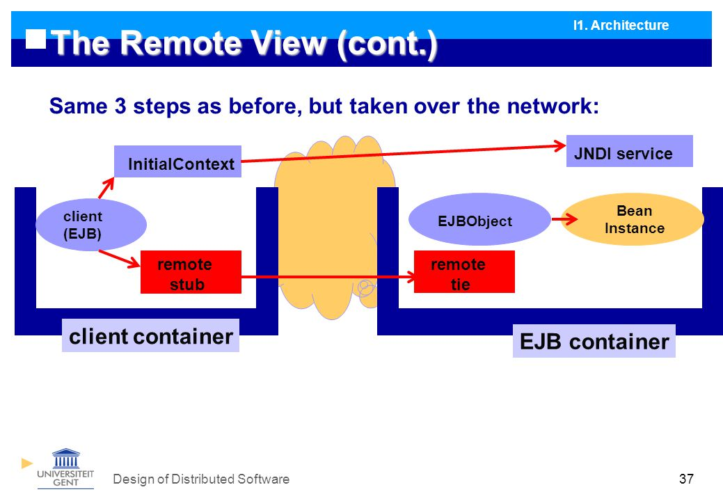 Design of Distributed Software37 The Remote View (cont.) Same 3 steps as before, but taken over the network: I1.