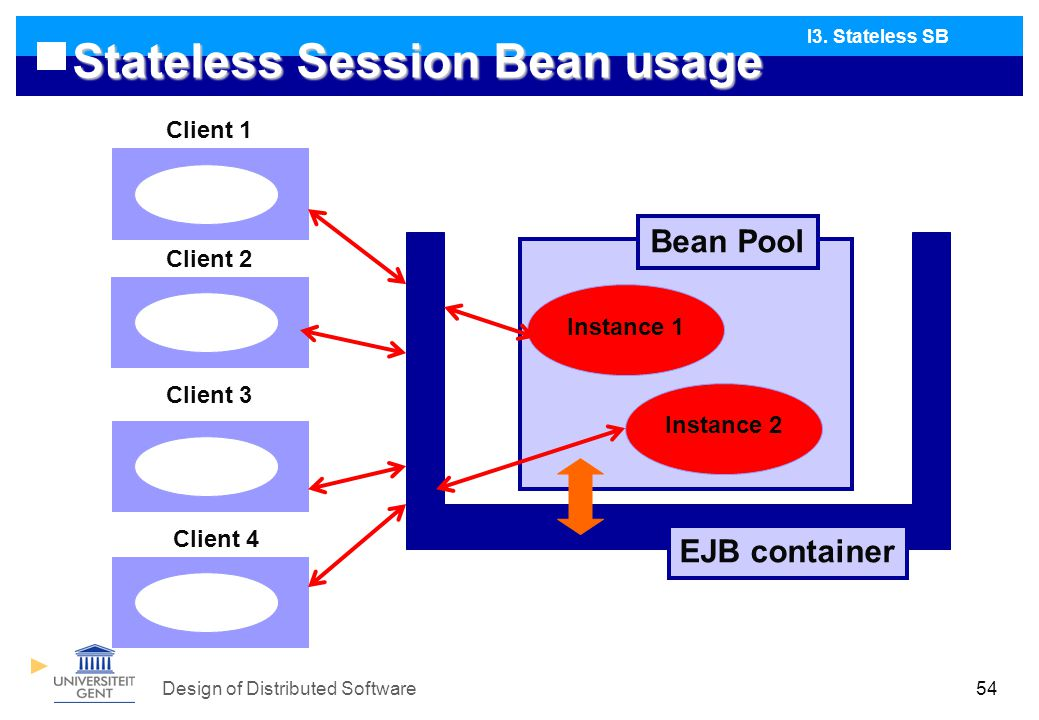 Design of Distributed Software54 Stateless Session Bean usage I3.