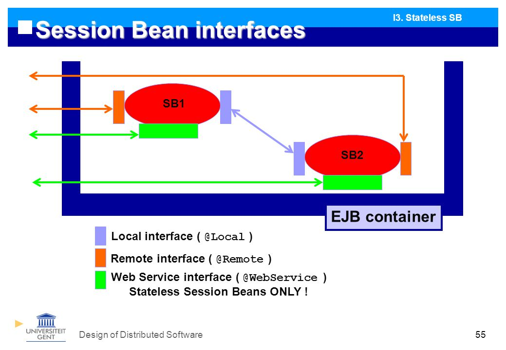 Design of Distributed Software55 Session Bean interfaces I3.
