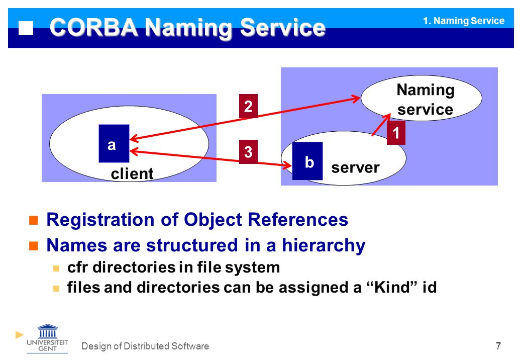Design of Distributed Software7 CORBA Naming Service Registration of Object References Names are structured in a hierarchy cfr directories in file system files and directories can be assigned a Kind id client server a b Naming service 1 2 3 1.