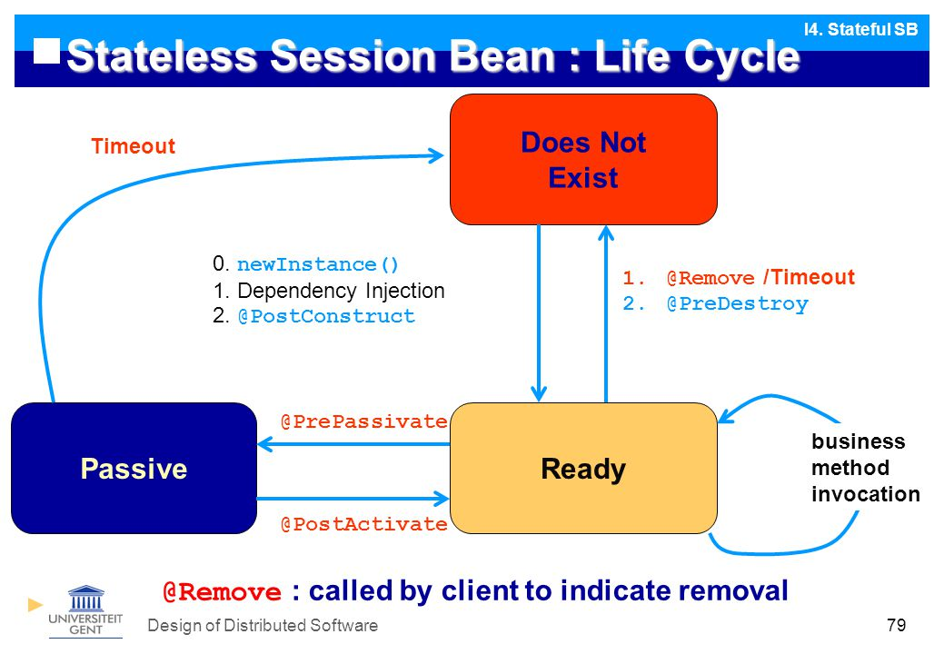 Design of Distributed Software79 Stateless Session Bean : Life Cycle I4.