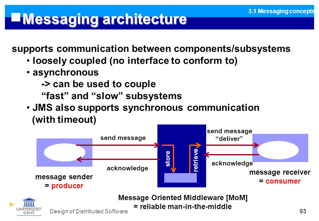 Design of Distributed Software93 Messaging architecture 3.1 Messaging concepts supports communication between components/subsystems loosely coupled (no interface to conform to) asynchronous -> can be used to couple fast and slow subsystems JMS also supports synchronous communication (with timeout) message sender = producer send message Message Oriented Middleware [MoM] = reliable man-in-the-middle acknowledge store retrieve message receiver = consumer send message deliver acknowledge