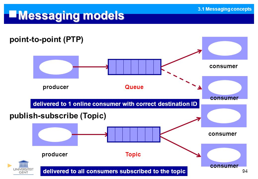 Design of Distributed Software94 Messaging models 3.1 Messaging concepts point-to-point (PTP) publish-subscribe (Topic) producer Queue consumer receiver delivered to 1 online consumer with correct destination ID producer Topic consumer delivered to all consumers subscribed to the topic consumer