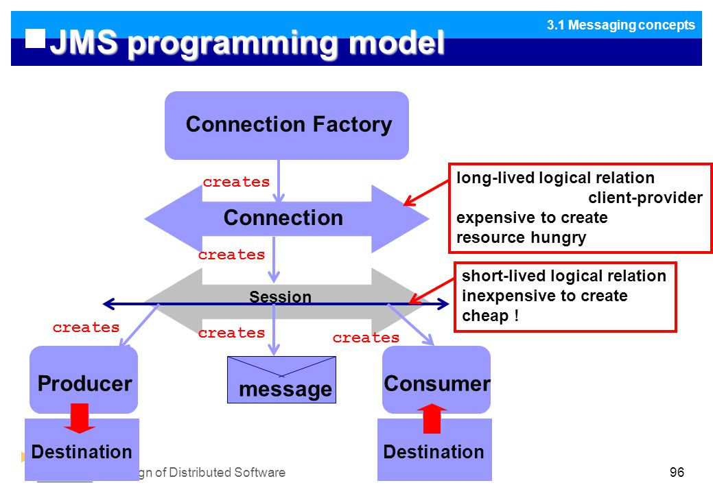 Design of Distributed Software96 JMS programming model 3.1 Messaging concepts Connection Factory Connection long-lived logical relation client-provider expensive to create resource hungry Session short-lived logical relation inexpensive to create cheap .