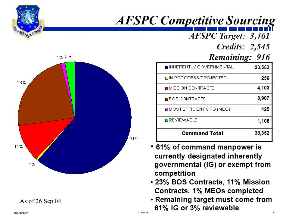 XP/NDIA Briefing (A-76).ppt725 Aug 05 AFSPC Reviewable Functions Functions to be competed: Must be commercial in nature Must not be military essential Must not have wartime taskings Competitions must be conducted in accordance with Office of Management and Budget (OMB) Circular A-76 New circular issued in May 2003 drastically changed the way competitions are conducted Mandates preliminary planning be conducted prior to A-76 study announcement Identifies new competition officials Increases post competition accountability for MEOs