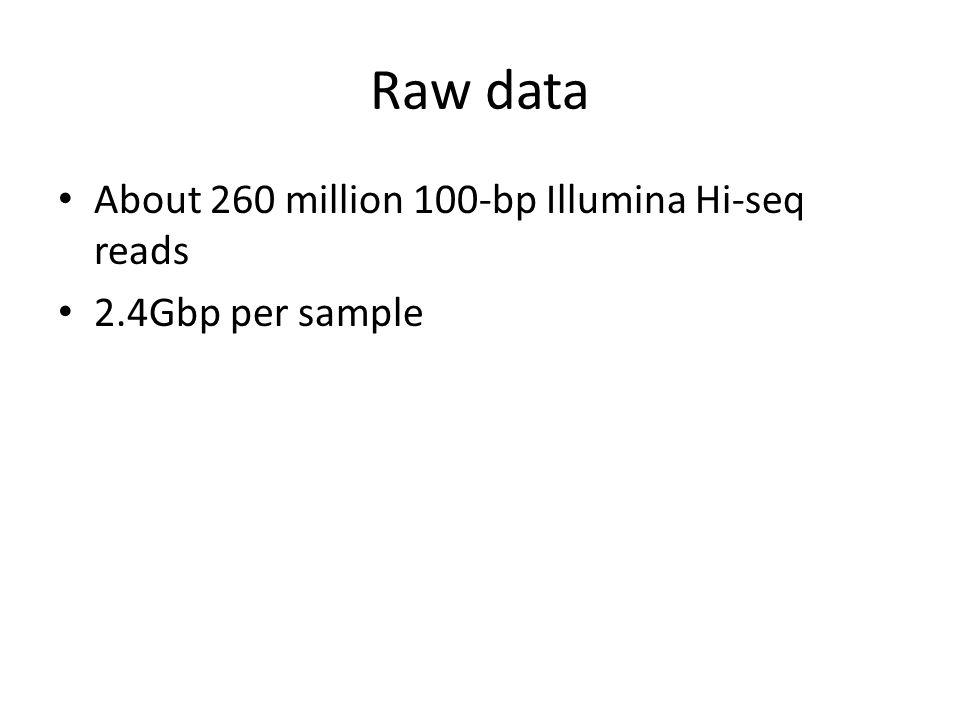 Raw data About 260 million 100-bp Illumina Hi-seq reads 2.4Gbp per sample