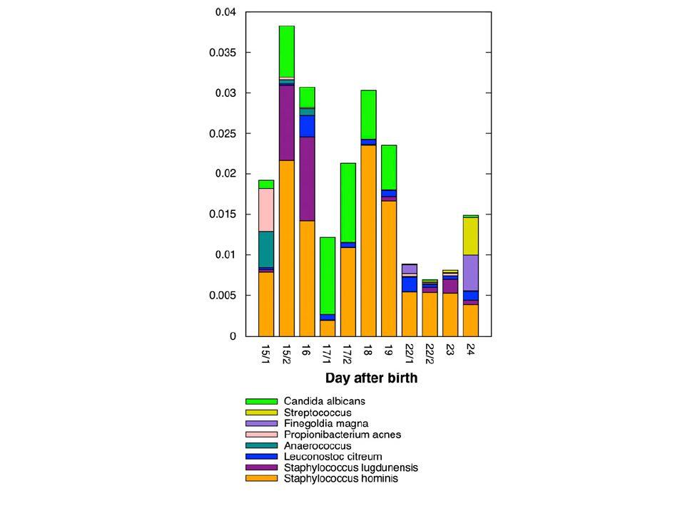 Dynamics of Staphylococcus epidermidis 3.Staph Hominis; 4.