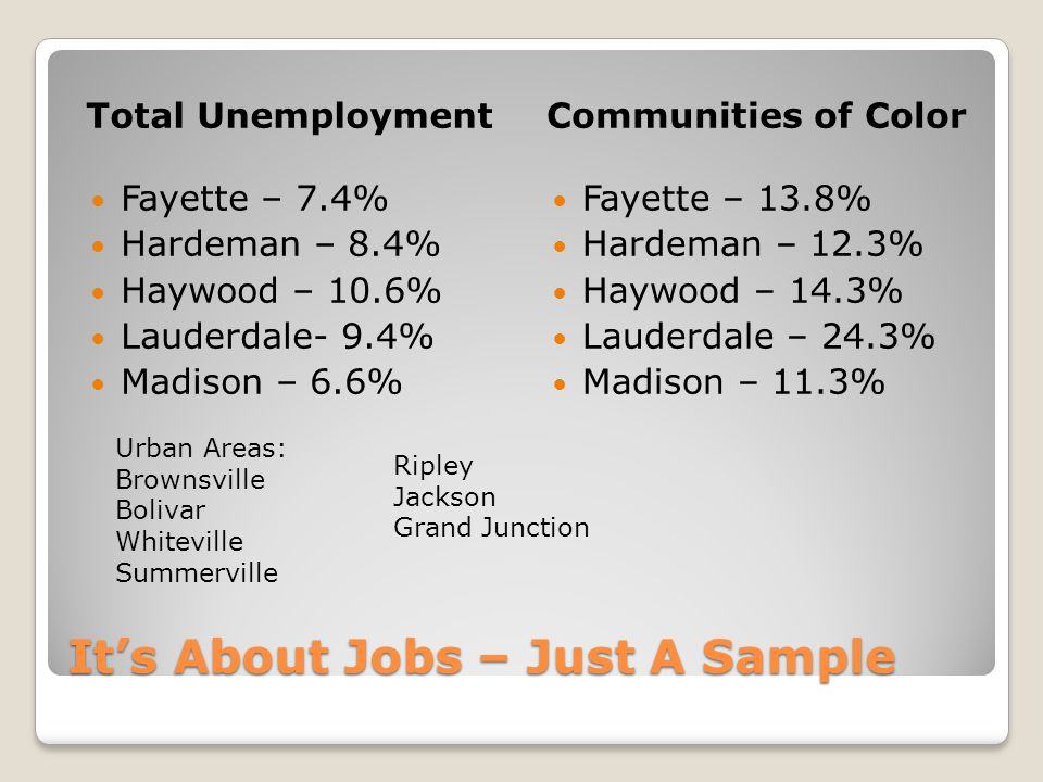 Look A Little Closer % of Total Workforce % of Total Unemployed Fayette – 32.7% Hardeman – 38.6% Haywood – 52.2% Lauderdale – 29.8 % Madison – 32.1% Fayette – 60.6% Hardeman – 56.7% Haywood – 68.6% Lauderdale – 58.1% Madison – 55.0% Communities of Color: % of the total workforce Vs.