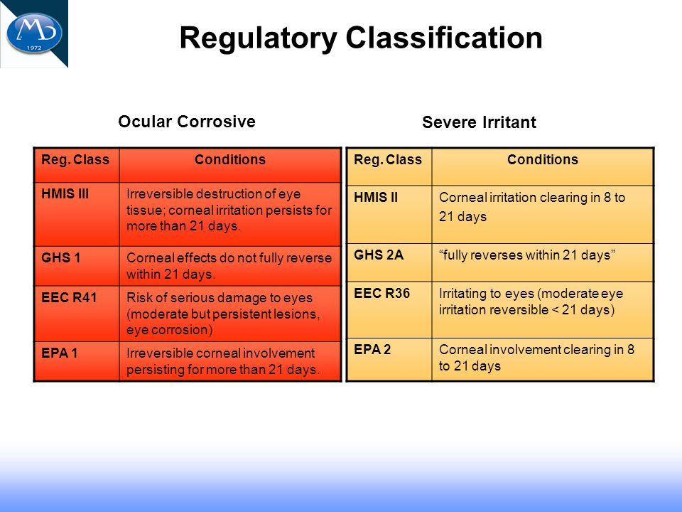 Regulatory Classification Reg.