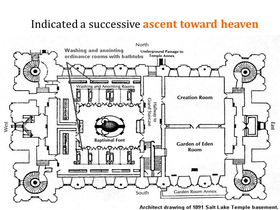 Indicated a successive ascent toward heaven