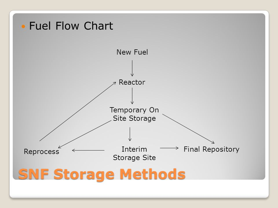 SNF Storage Methods Fuel Flow Chart New Fuel Final Repository Temporary On Site Storage Interim Storage Site Reprocess Reactor