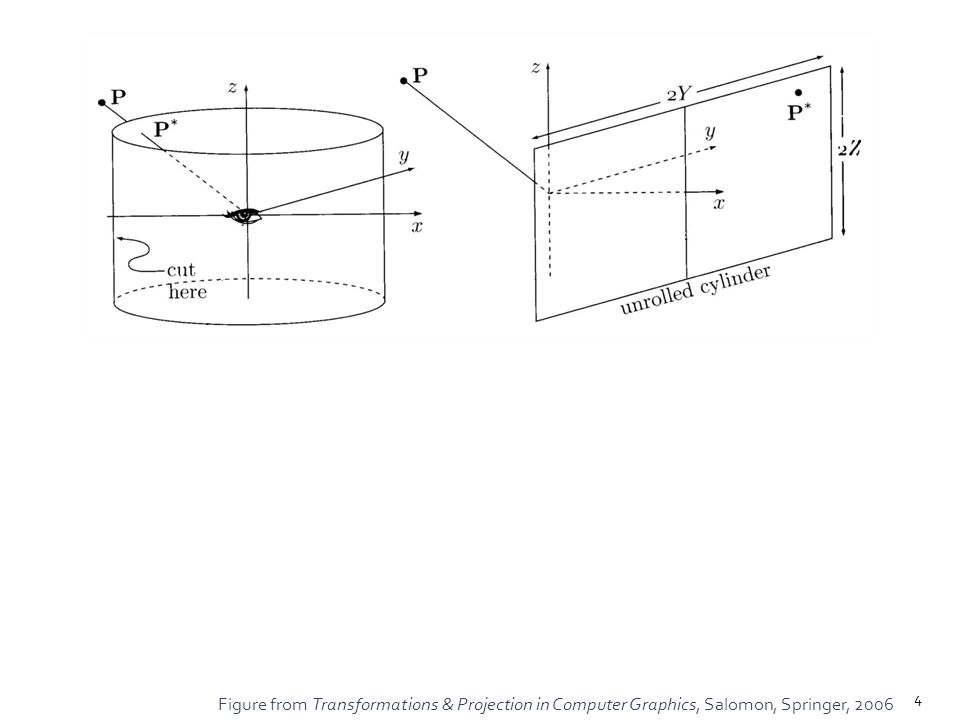 Figure from Transformations & Projection in Computer Graphics, Salomon, Springer, 2006 4