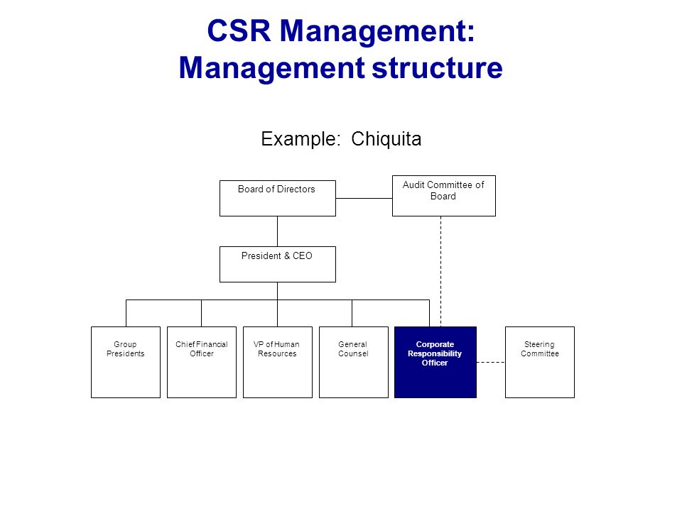 CSR Management: Management structure Example: Chiquita Board of Directors President & CEO Group Presidents Chief Financial Officer VP of Human Resourc