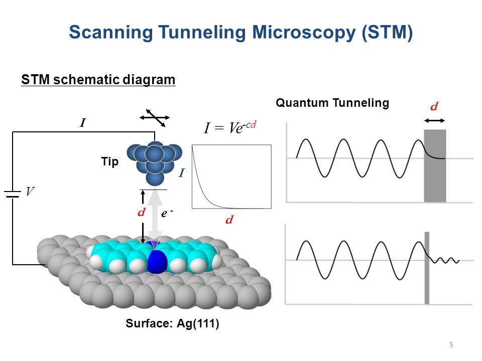 5 Scanning Tunneling Microscopy (STM) e - V I d d I Quantum Tunneling d STM schematic diagram I = Ve -cd Tip Surface: Ag(111)