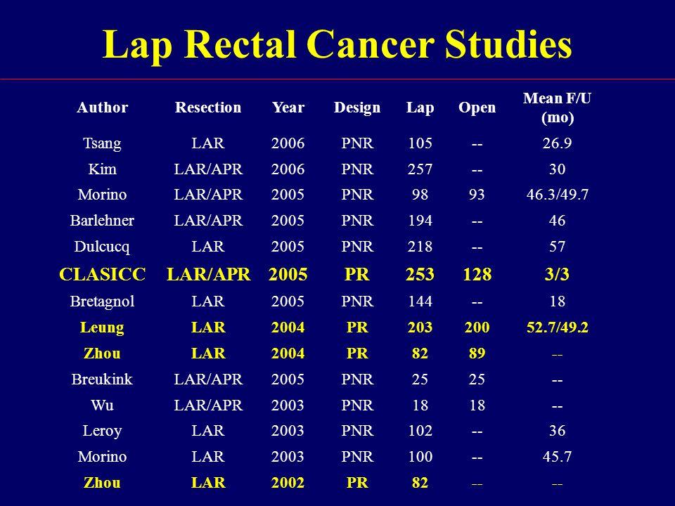 Lap Rectal Cancer Studies AuthorResectionYearDesignLapOpen Mean F/U (mo) TsangLAR2006PNR105--26.9 KimLAR/APR2006PNR257--30 MorinoLAR/APR2005PNR989346.