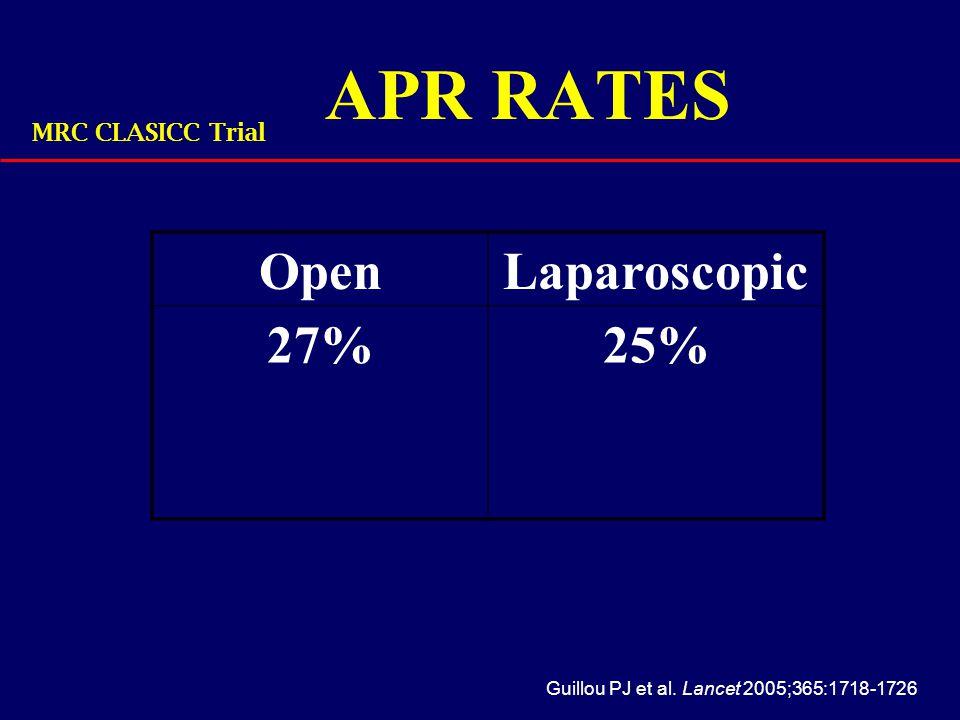 APR RATES Guillou PJ et al. Lancet 2005;365:1718-1726 MRC CLASICC Trial OpenLaparoscopic 27%25%