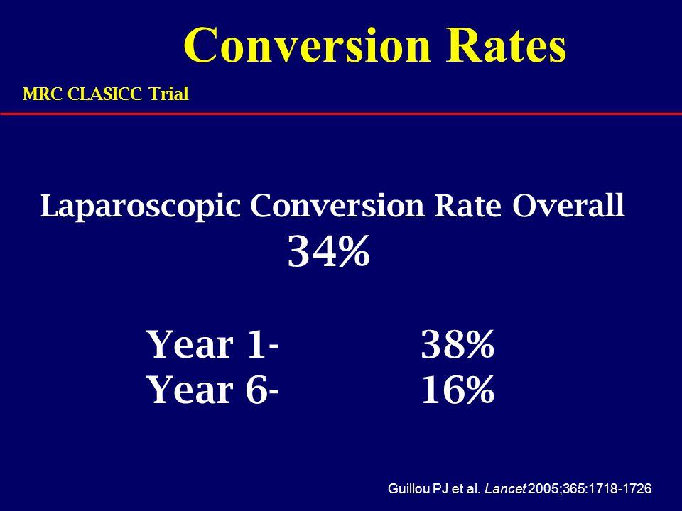 Conversion Rates Guillou PJ et al. Lancet 2005;365:1718-1726 MRC CLASICC Trial Laparoscopic Conversion Rate Overall 34% Year 1-38% Year 6-16%