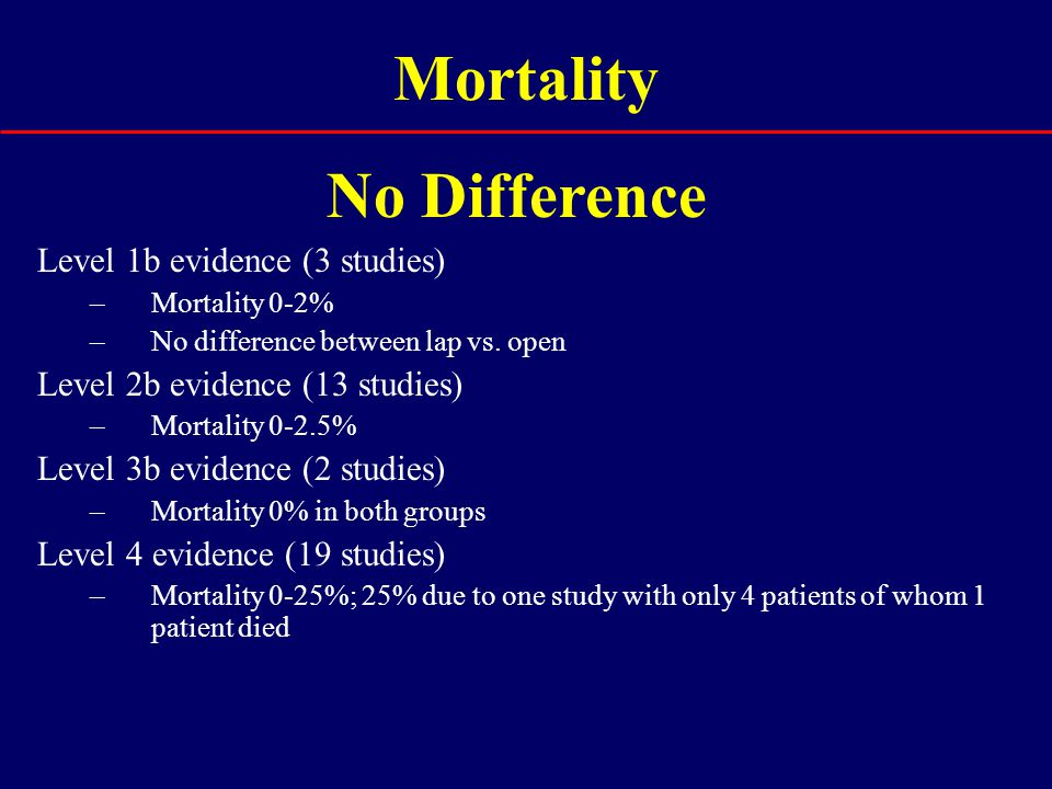 Mortality Level 1b evidence (3 studies) –Mortality 0-2% –No difference between lap vs. open Level 2b evidence (13 studies) –Mortality 0-2.5% Level 3b