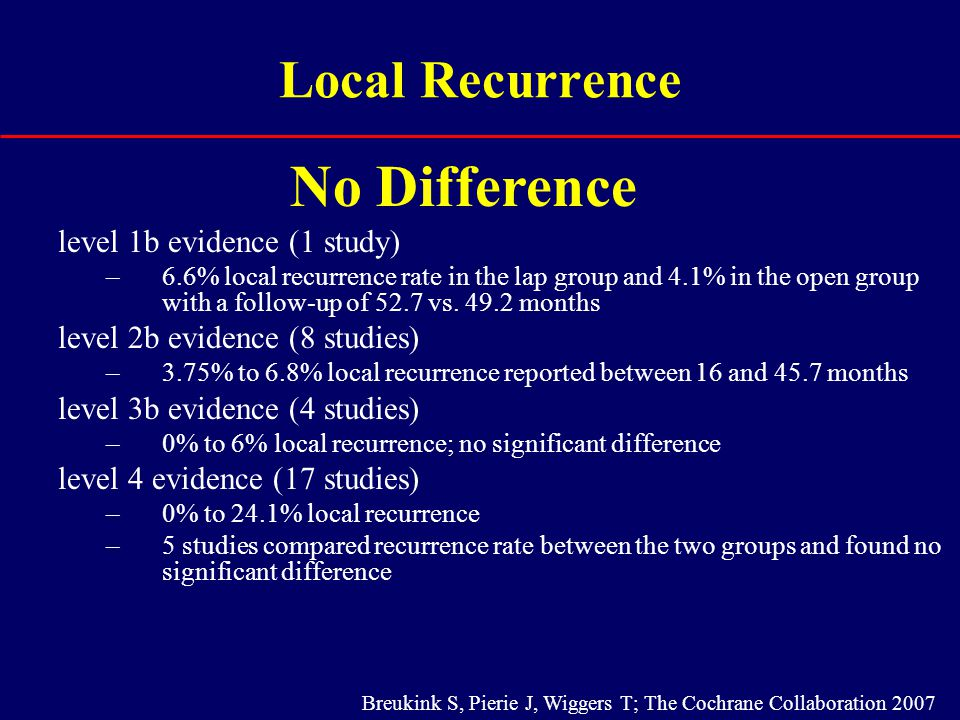 Local Recurrence level 1b evidence (1 study) –6.6% local recurrence rate in the lap group and 4.1% in the open group with a follow-up of 52.7 vs. 49.2