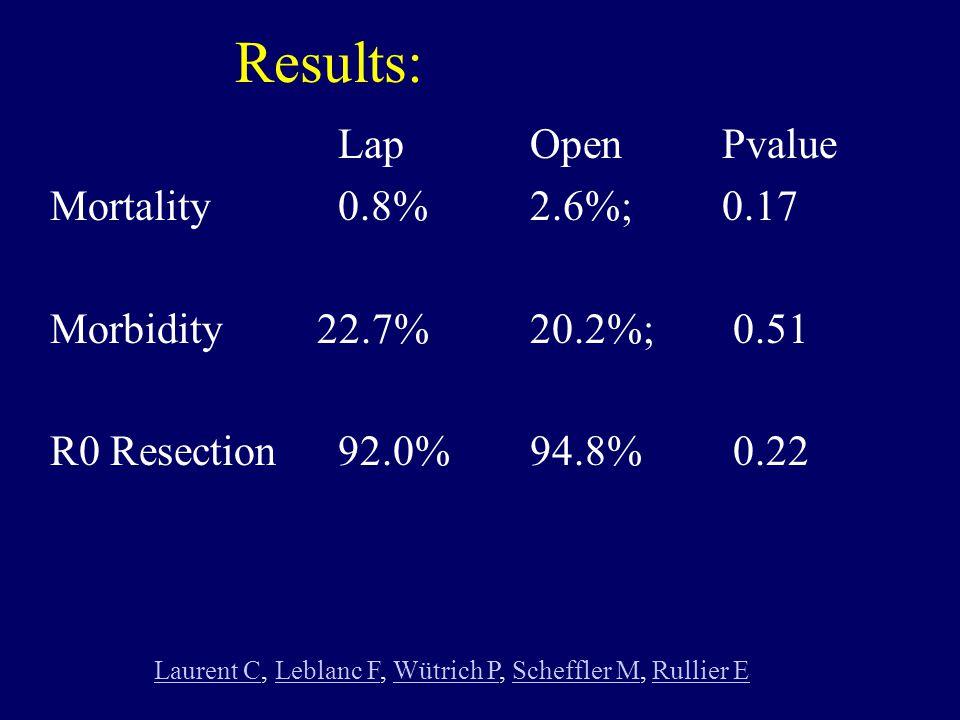 Results: LapOpenPvalue Mortality 0.8% 2.6%; 0.17 Morbidity 22.7% 20.2%; 0.51 R0 Resection92.0% 94.8% 0.22 Laurent CLaurent C, Leblanc F, Wütrich P, Sc