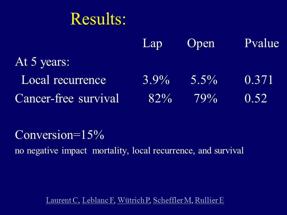 Results: LapOpenPvalue At 5 years: Local recurrence 3.9% 5.5%0.371 Cancer-free survival 82% 79%0.52 Conversion=15% no negative impact mortality, local