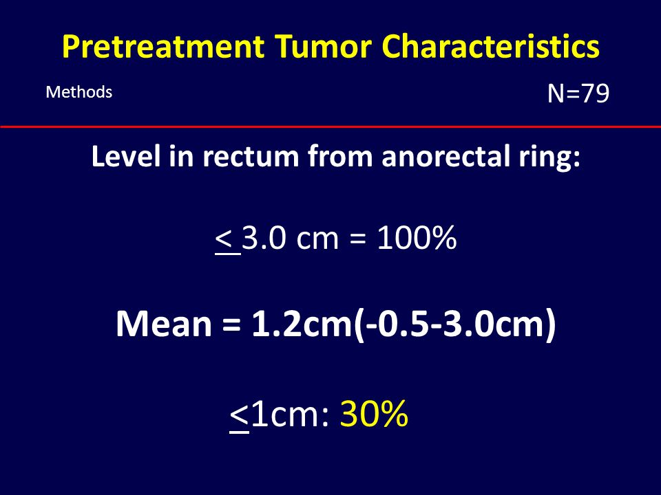 Pretreatment Tumor Characteristics Level in rectum from anorectal ring: < 3.0 cm = 100% Mean = 1.2cm(-0.5-3.0cm) <1cm: 30% Methods N=79